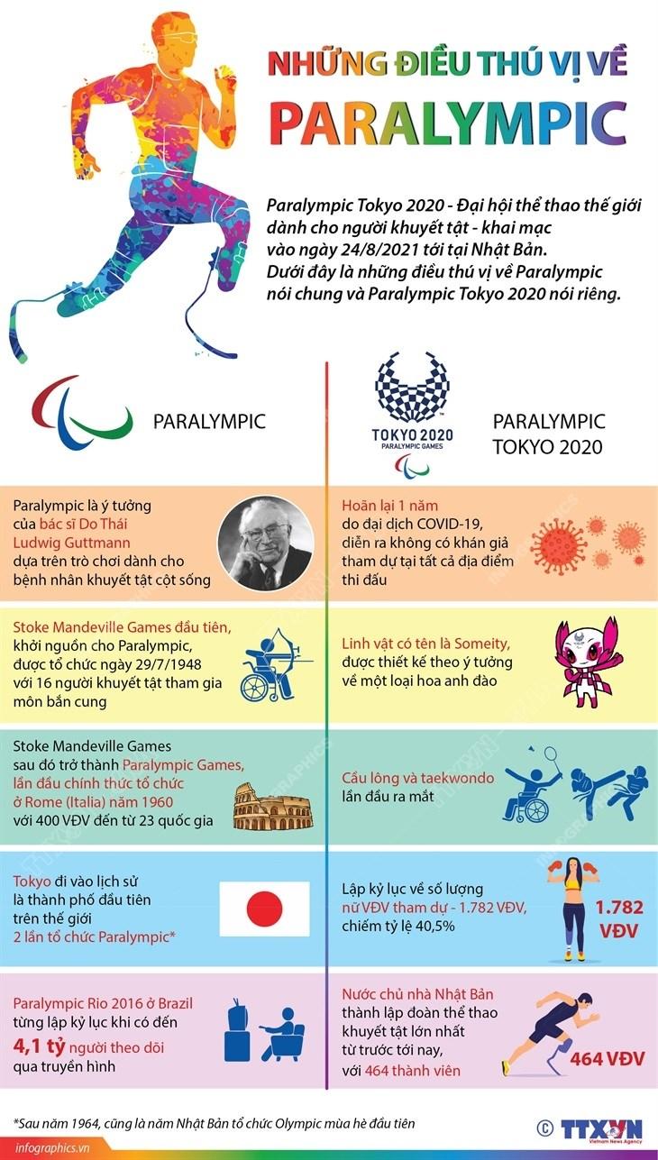 [Infographics] Nhung dieu thu vi ve Paralympic Tokyo 2020 hinh anh 1