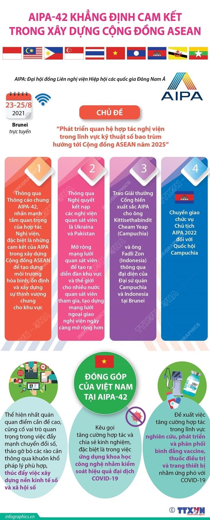 [Infographics] AIPA-42 khang dinh cam ket ve xay dung Cong dong ASEAN hinh anh 1