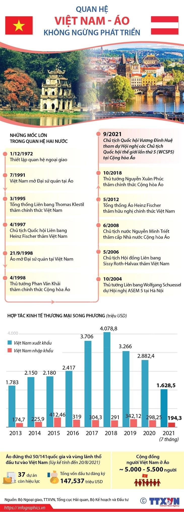 [Infographics] Quan he song phuong Viet Nam-Ao khong ngung phat trien hinh anh 1