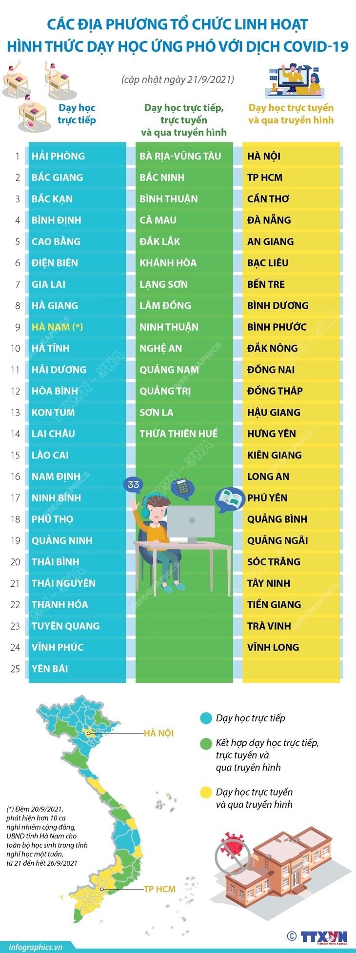 [Infographics] Hinh thuc day hoc cua cac dia phuong trong mua dich hinh anh 1