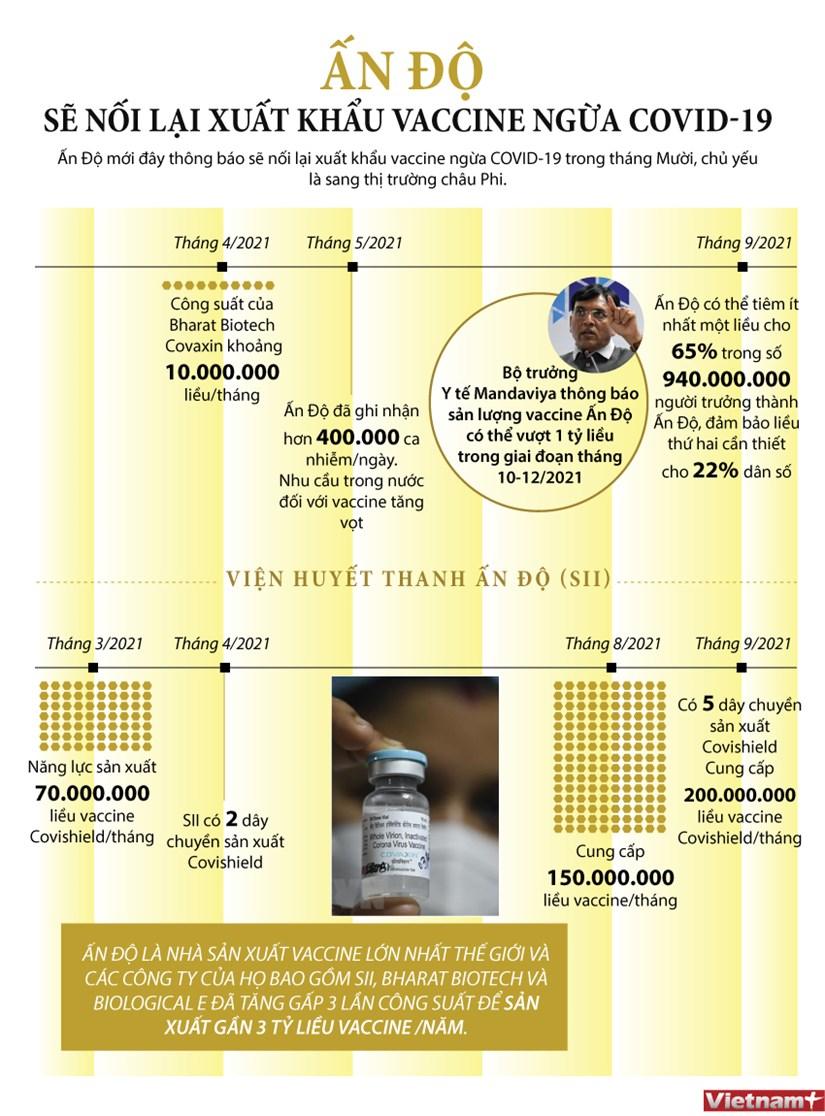 [Infographics] An Do se noi lai xuat khau vaccine ngua COVID-19 hinh anh 1