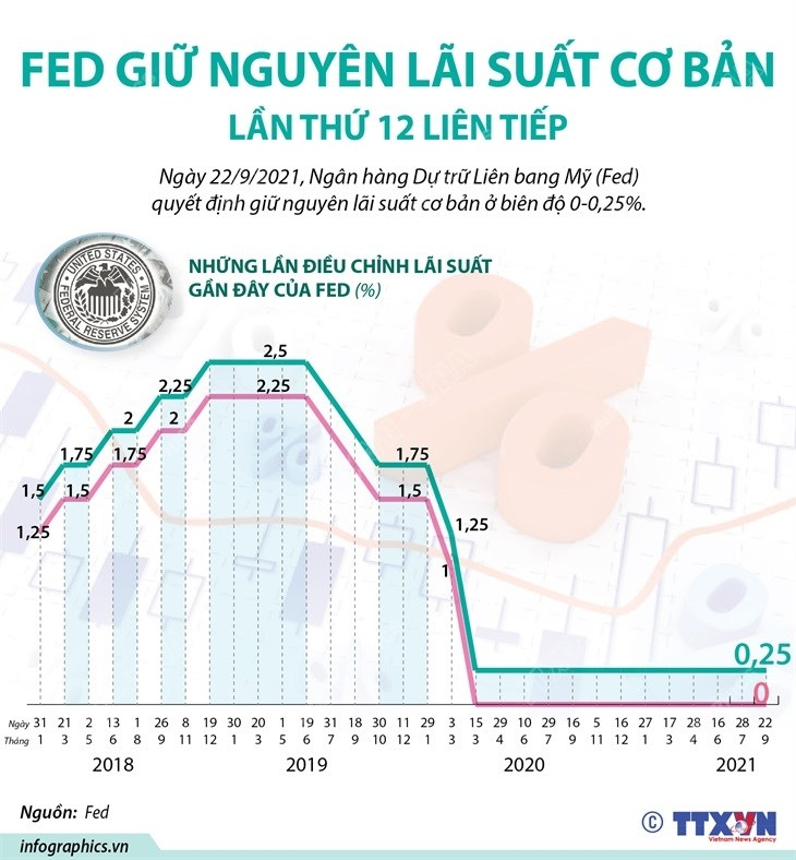 [Infographics] Fed giu nguyen lai suat co ban lan thu 12 lien tiep hinh anh 1