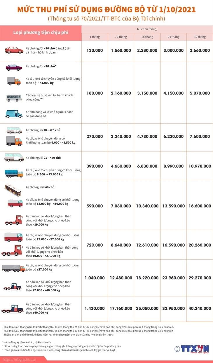 [Infographics] Chi tiet muc thu phi su dung duong bo tu 1/10/2021 hinh anh 1