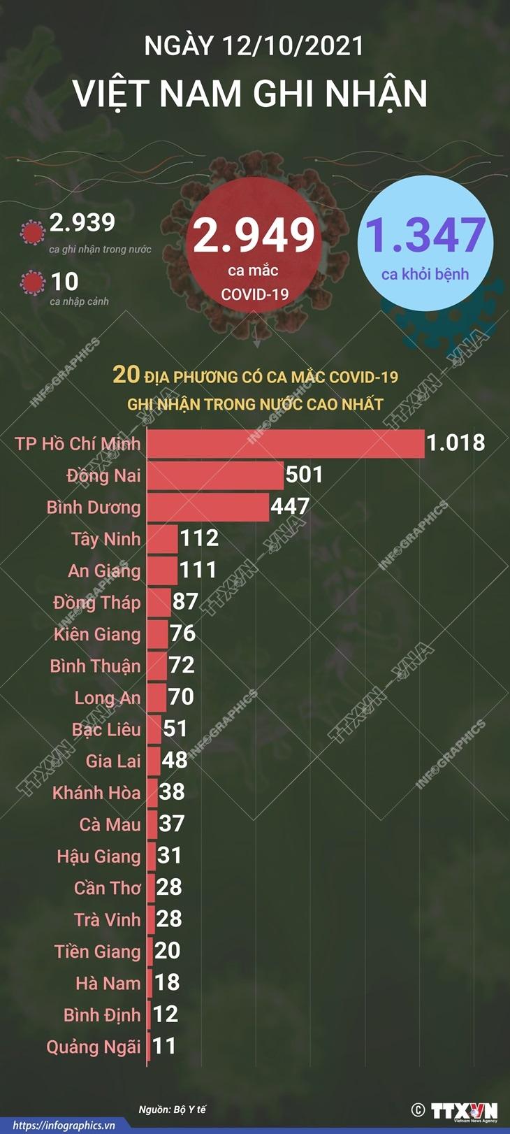 [Infographics] Ngay 12/10: Ghi nhan 2.949 ca mac, 1.347 ca khoi benh hinh anh 1