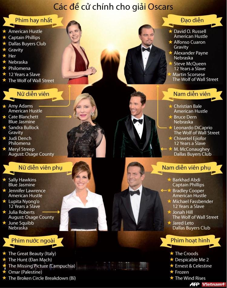 Cac de cu cho giai thuong dien anh Oscars 2014 hinh anh 1
