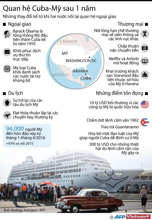 [Infographics] Nhung thay doi trong quan he My-Cuba sau 1 nam hinh anh 1