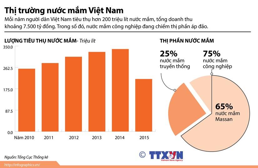[Infographics] Nuoc mam cong nghiep chiem thi phan ap dao hinh anh 1