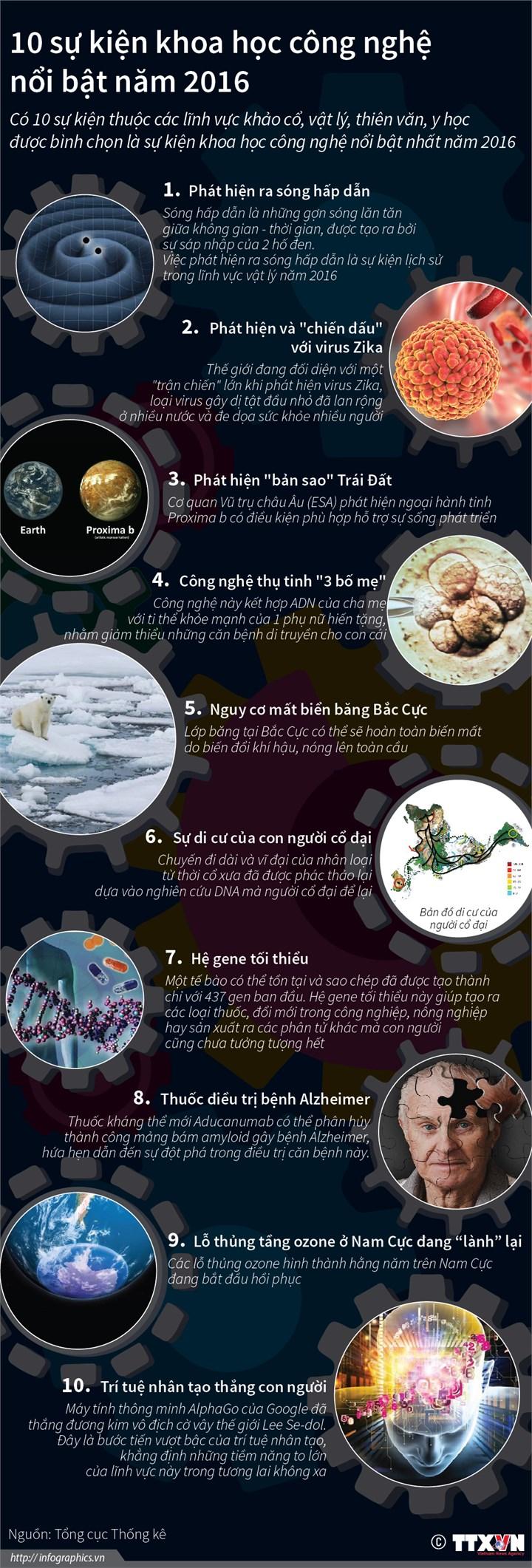[Infographics] 10 su kien khoa hoc cong nghe noi bat the gioi nam 2016 hinh anh 1