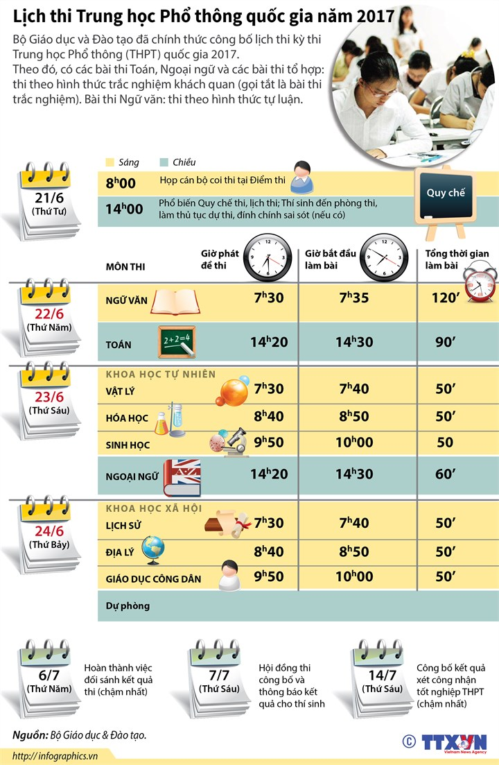 [Infographics] Lich thi Trung hoc Pho thong quoc gia nam 2017 hinh anh 1