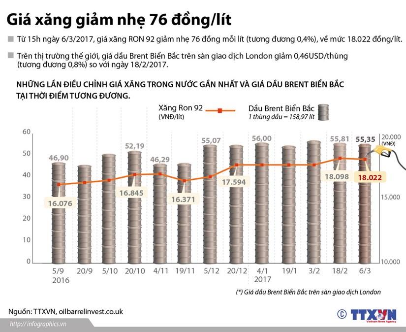 [Infographics] Gia xang giam nhe ve muc 18.022 dong moi lit hinh anh 1