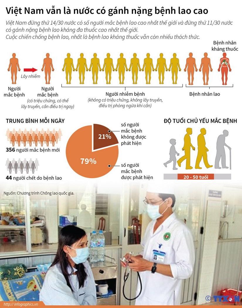 [Infographics] Viet Nam van la nuoc co ganh nang benh lao cao hinh anh 1
