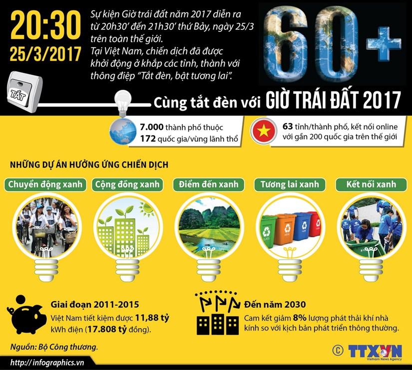 [Infographics] Cung tat den, bat tuong lai voi Gio Trai Dat 2017 hinh anh 1