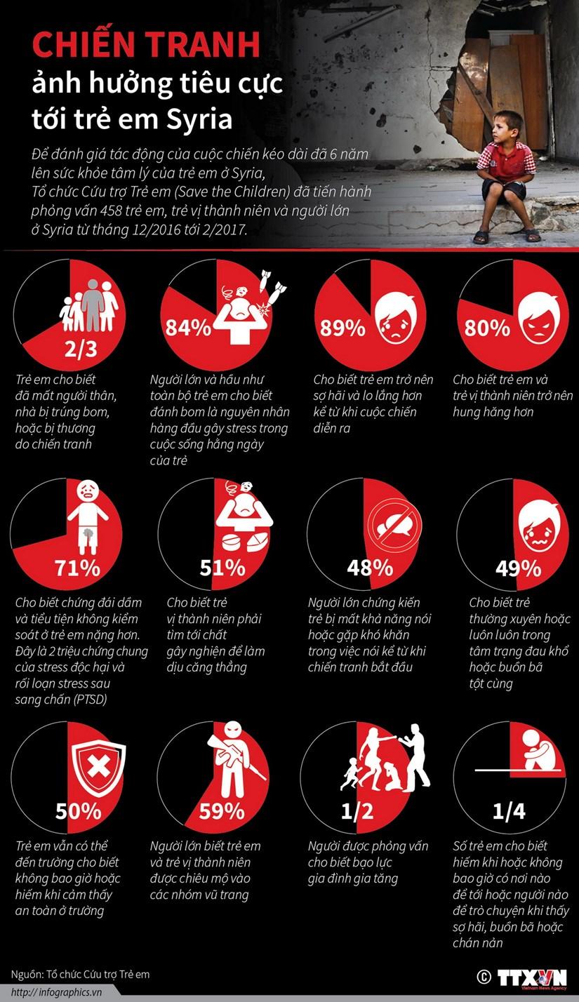[Infographics] Tre em Syria bi anh huong nang ne vi chien tranh hinh anh 1