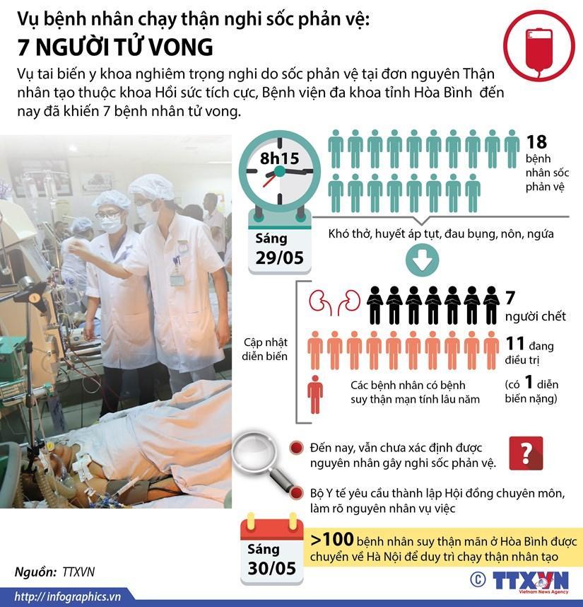 [Infographics] Bay benh nhan tu vong nghi soc phan ve khi chay than hinh anh 1