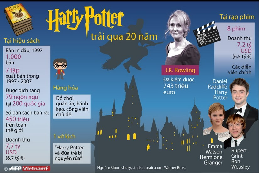 "[Infographics] Ky niem 20 nam phat hanh truyen ""Harry Potter"" hinh anh 1"