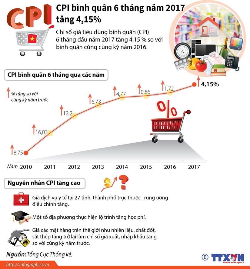 [Infographics] CPI binh quan 6 thang nam 2017 tang 4,15% hinh anh 1