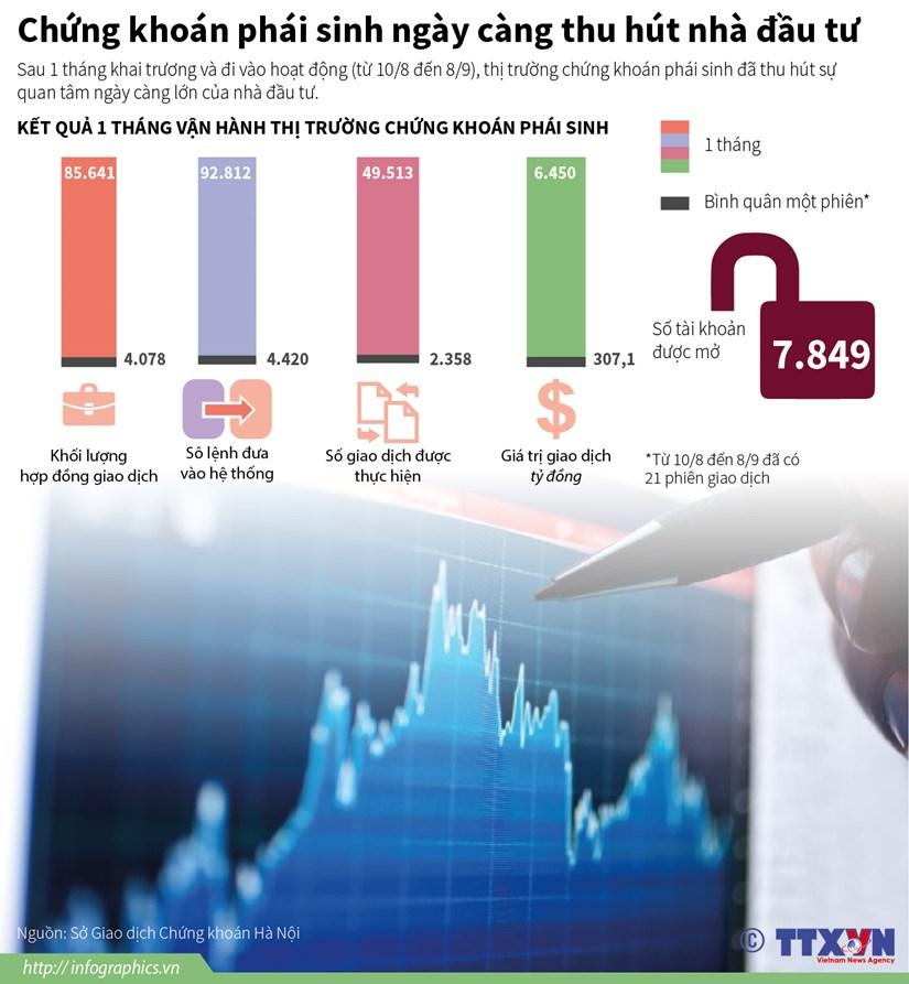 [Infographics] Chung khoan phai sinh ngay cang thu hut nha dau tu hinh anh 1