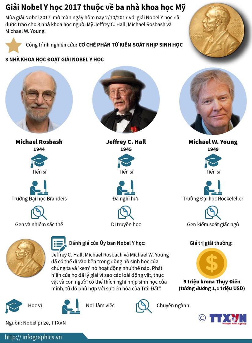 [Infographics] Thong tin ve ba nha khoa hoc doat giai Nobel Y hoc hinh anh 1