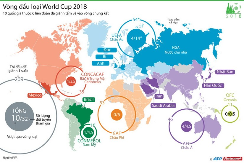 [Infographics] Thong tin moi nhat ve vong dau loai World Cup 2018 hinh anh 1