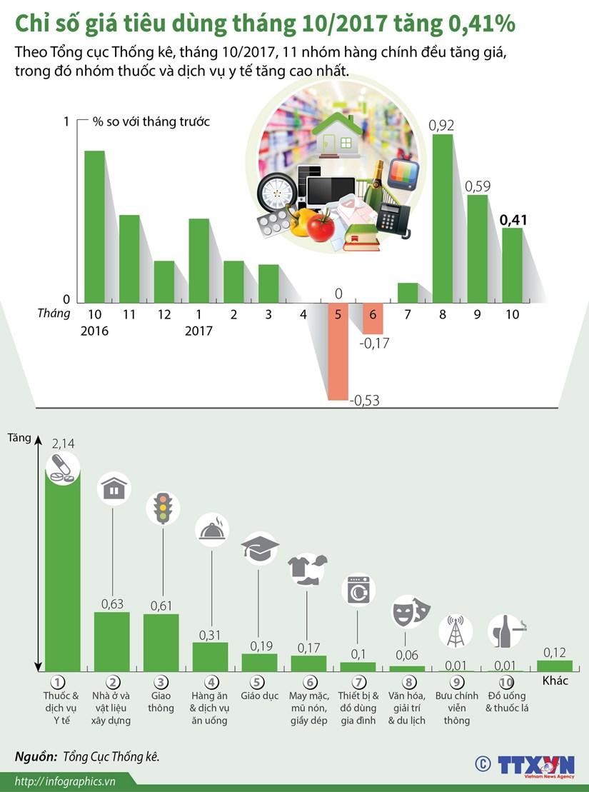 [Infographics] Chi so gia tieu dung thang 10 tang 0,41% hinh anh 1