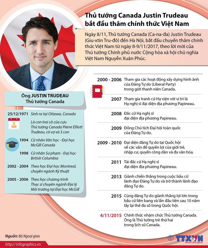 [Infographics] Thu tuong Canada Justin Trudeau tham Viet Nam hinh anh 1