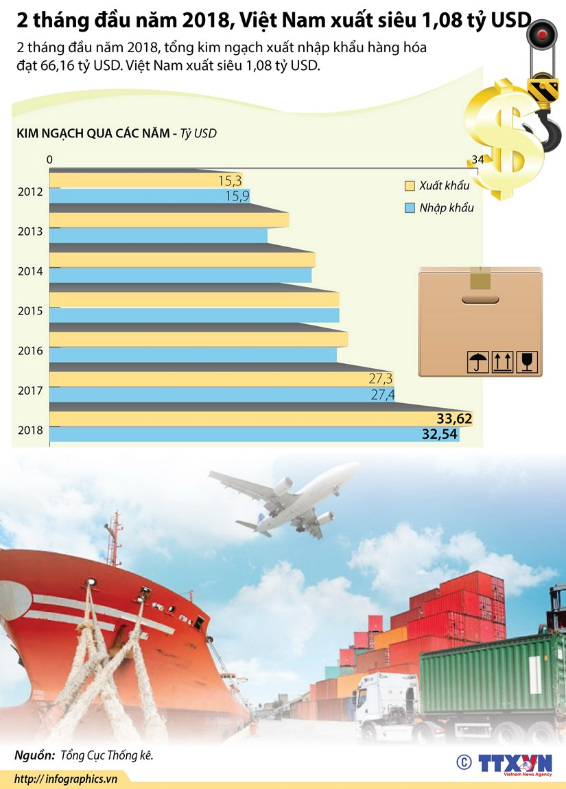 [Infographics] Viet Nam xuat sieu 1,08 ty USD trong 2 thang dau nam hinh anh 1