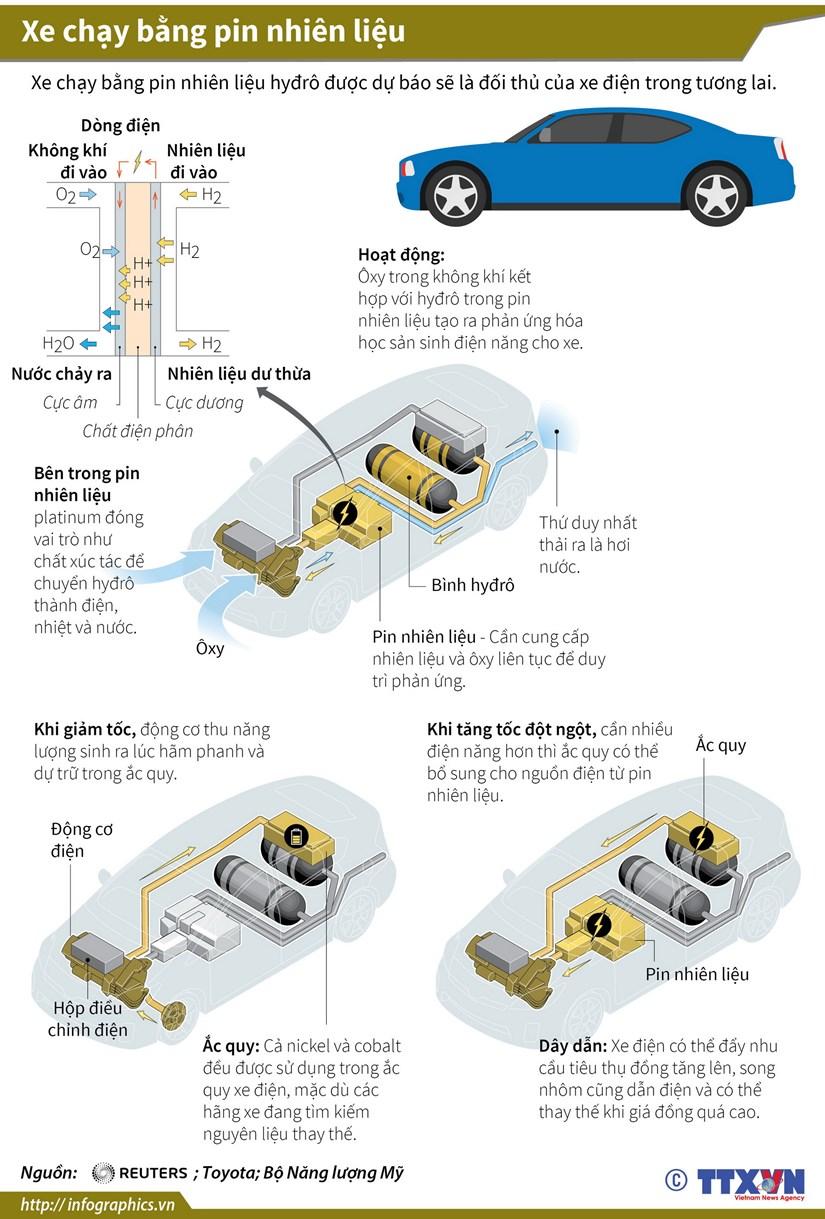 [Infographics] Xe chay bang pin nhien lieu - doi thu cua xe dien hinh anh 1