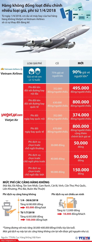 [Infographics] Cac hang hang khong dieu chinh nhieu loai gia, phi hinh anh 1