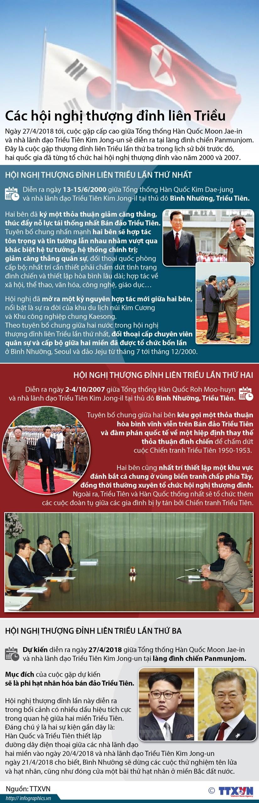[Infographics] Nhin lai cac hoi nghi thuong dinh lien Trieu hinh anh 1