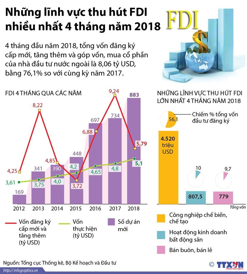 [Infographics] Nhung linh vuc thu hut FDI nhieu nhat 4 thang dau nam hinh anh 1