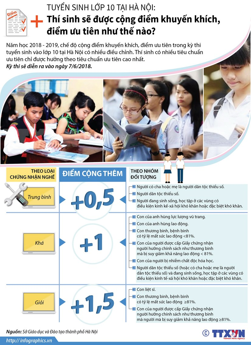 [Infographics] Thi sinh thi vao lop 10 duoc cong diem nhu the nao? hinh anh 1