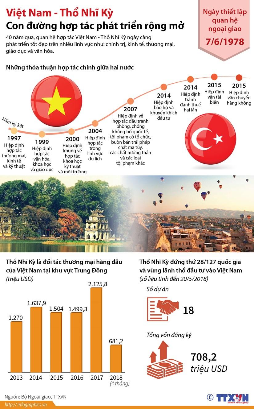 Viet Nam-Tho Nhi Ky: Con duong hop tac phat trien rong mo hinh anh 1