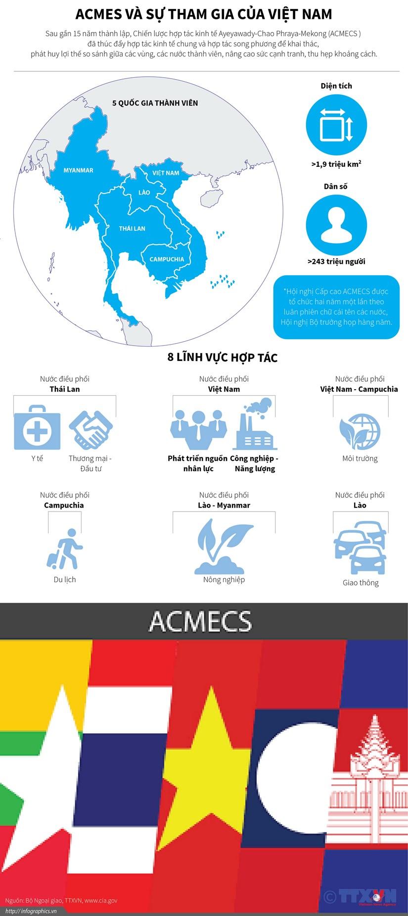 [Infographics] Tim hieu ve chien luoc hop tac kinh te ACMECS hinh anh 1
