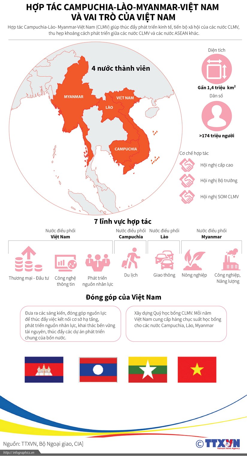 [Infographics] Hop tac CLMV va vai tro cua Viet Nam hinh anh 1