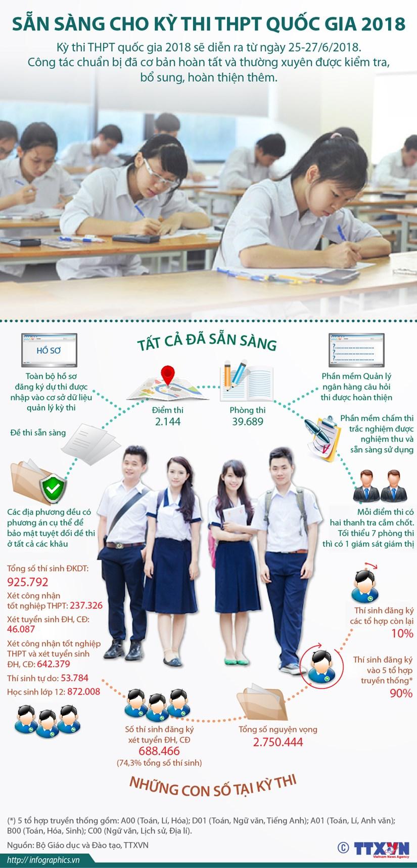 [Infographics] San sang cho ky thi Trung hoc pho thong Quoc gia 2018 hinh anh 1