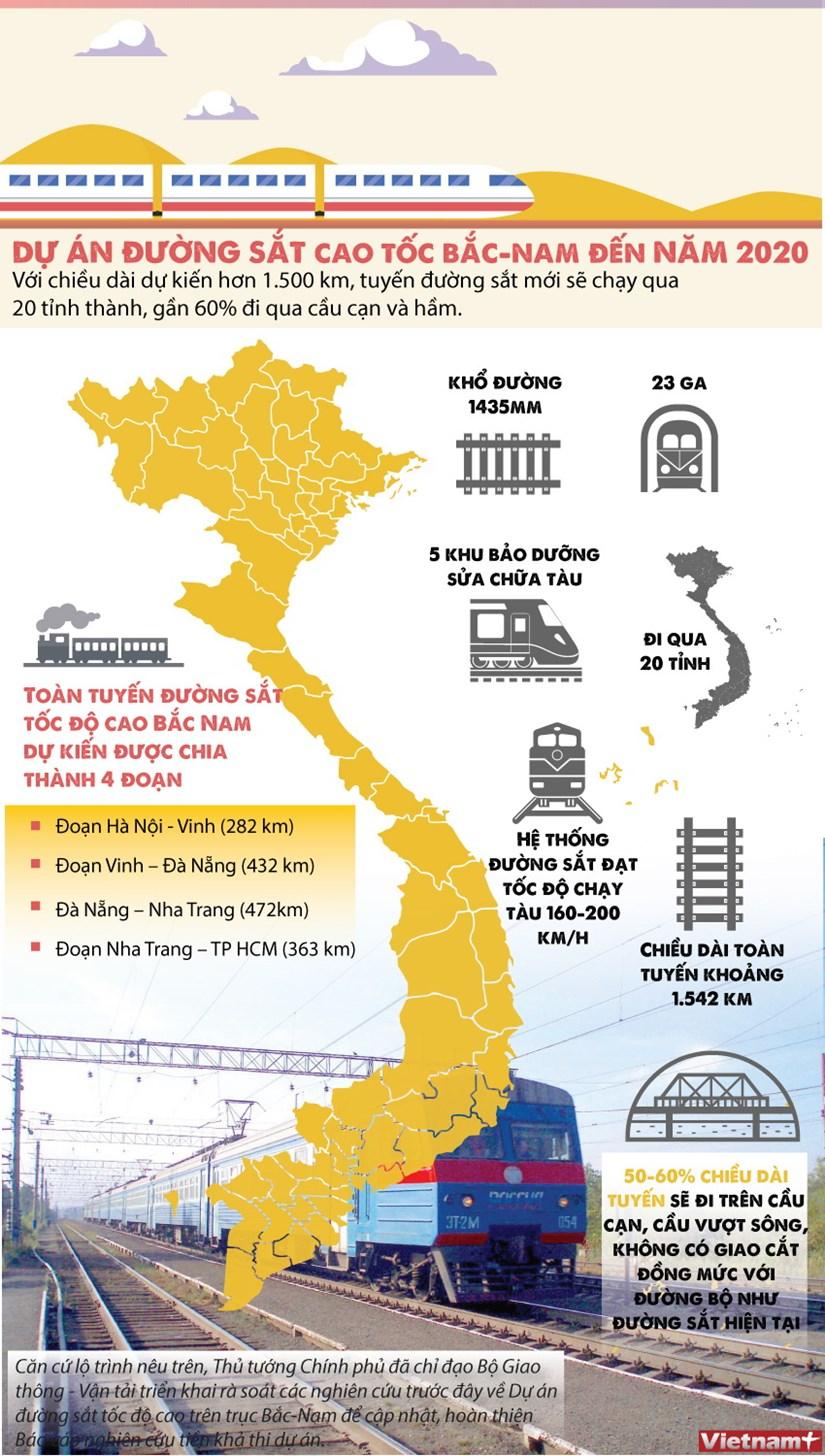 [Infographics] Thong tin co ban ve du an duong sat cao toc Bac Nam hinh anh 1