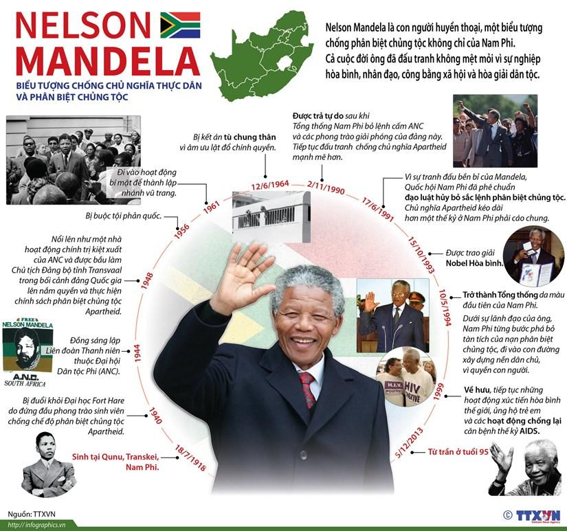 [Infographics] Nelson Mandela - bieu tuong chong phan biet chung toc hinh anh 1