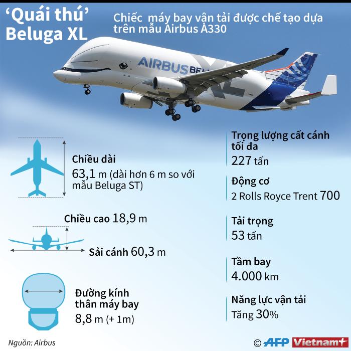 [Infographics] Nhung thong so ky thuat cua 'quai thu' Beluga XL hinh anh 1