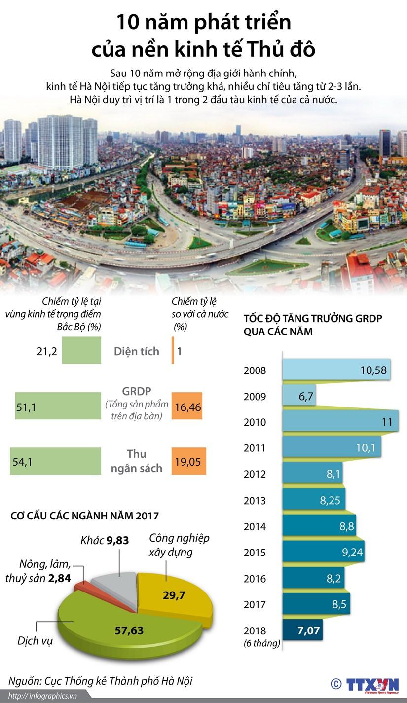 [Infographics] Kinh te Ha Noi sau 10 nam mo rong dia gioi hanh chinh hinh anh 1