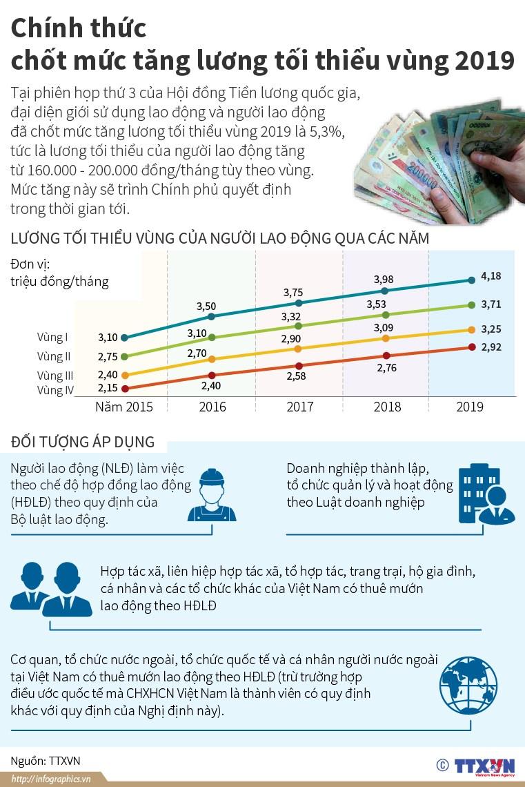 "[Infographics] Chinh thuc ""chot"" muc tang luong toi thieu vung 2019 hinh anh 1"