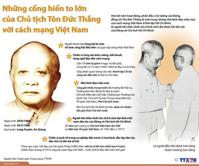 [Infographics] Nhung cong hien to lon cua Chu tich Ton Duc Thang hinh anh 1