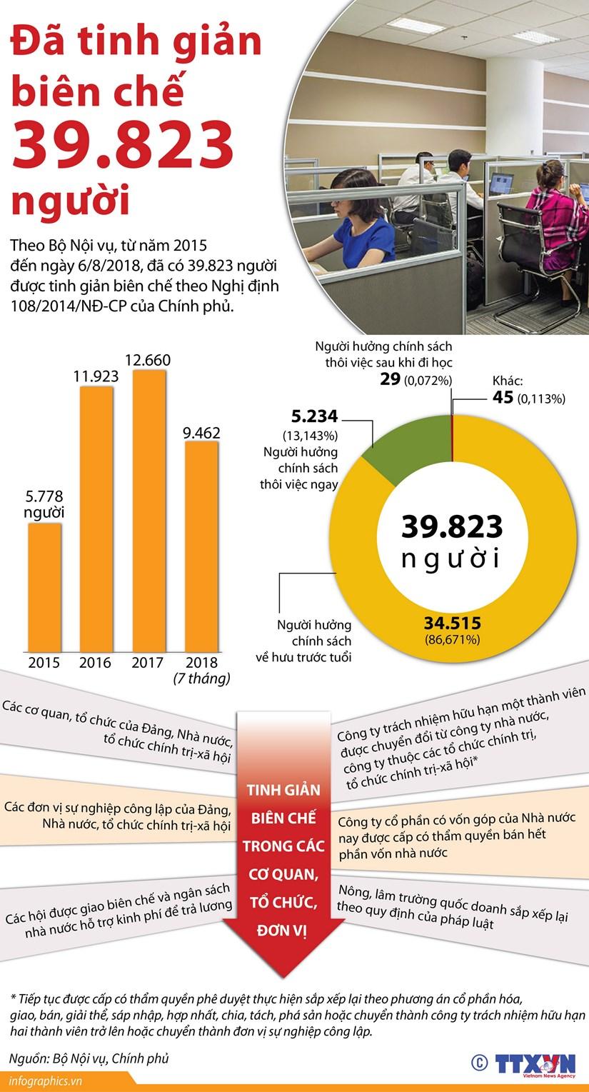 [Infographics] Da tinh gian bien che hon 39.800 nguoi ke tu nam 2015 hinh anh 1