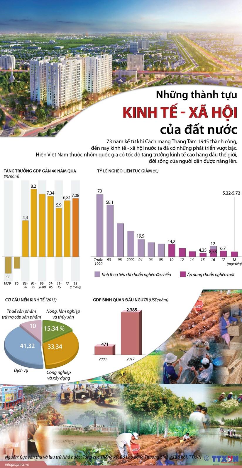 [Infographics] Nhung thanh tuu kinh te-xa hoi cua dat nuoc hinh anh 1