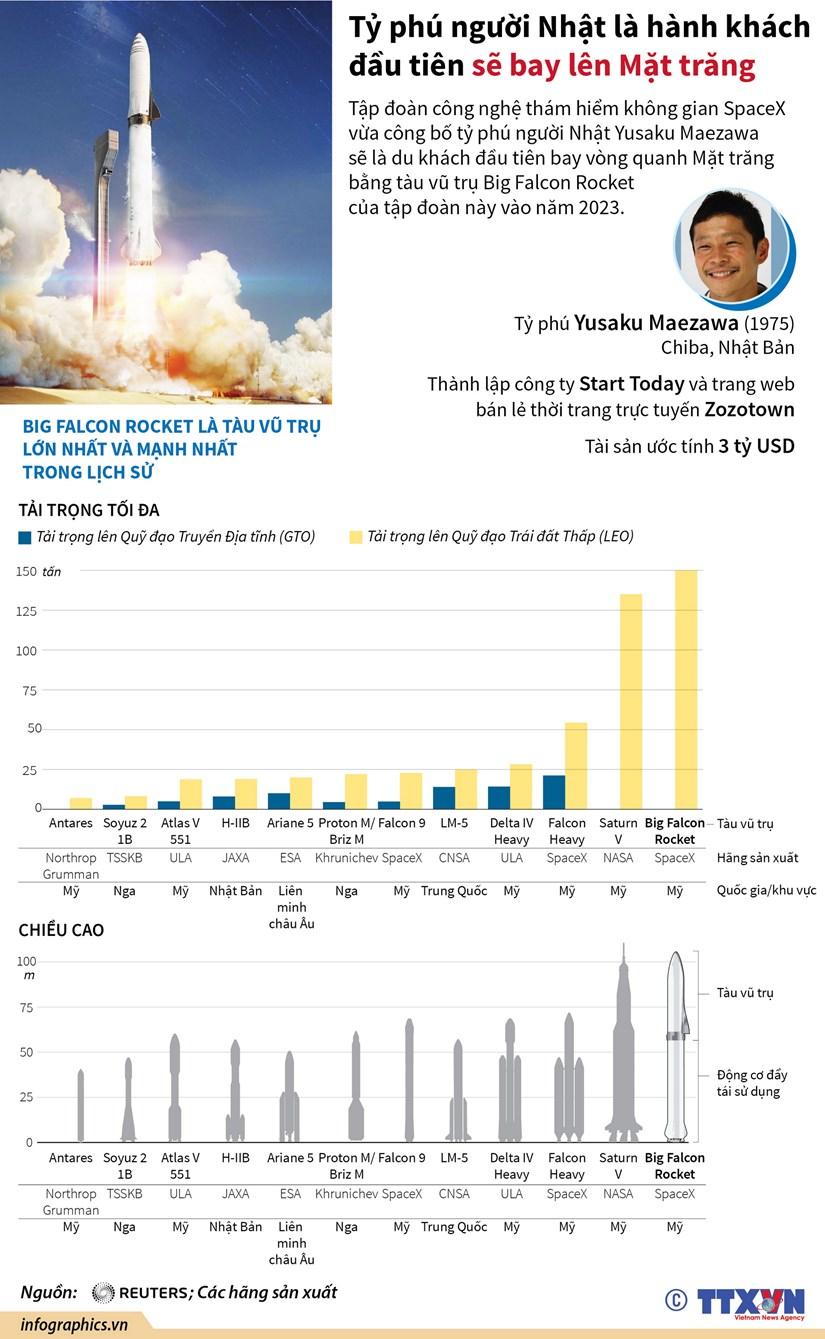 [Infographics] Ty phu nguoi Nhat Ban se bay vong quanh Mat Trang hinh anh 1