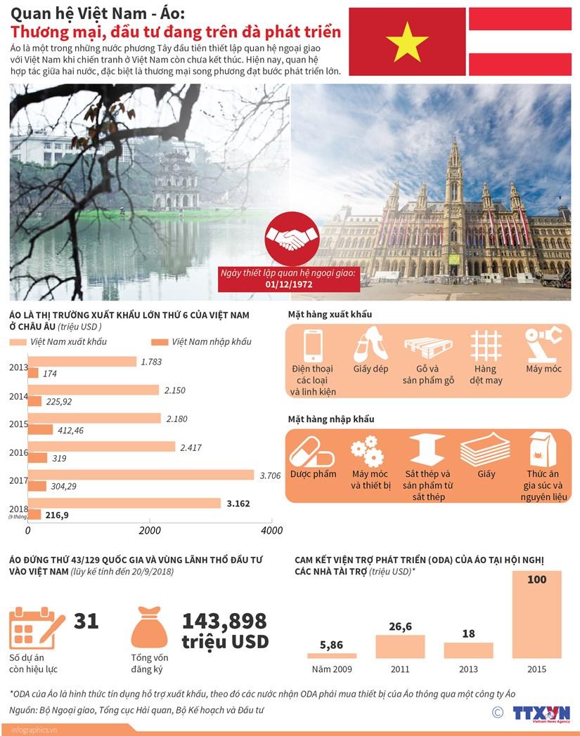 [Infographics] Thuong mai, dau tu giua Viet Nam-Ao tren da phat trien hinh anh 1