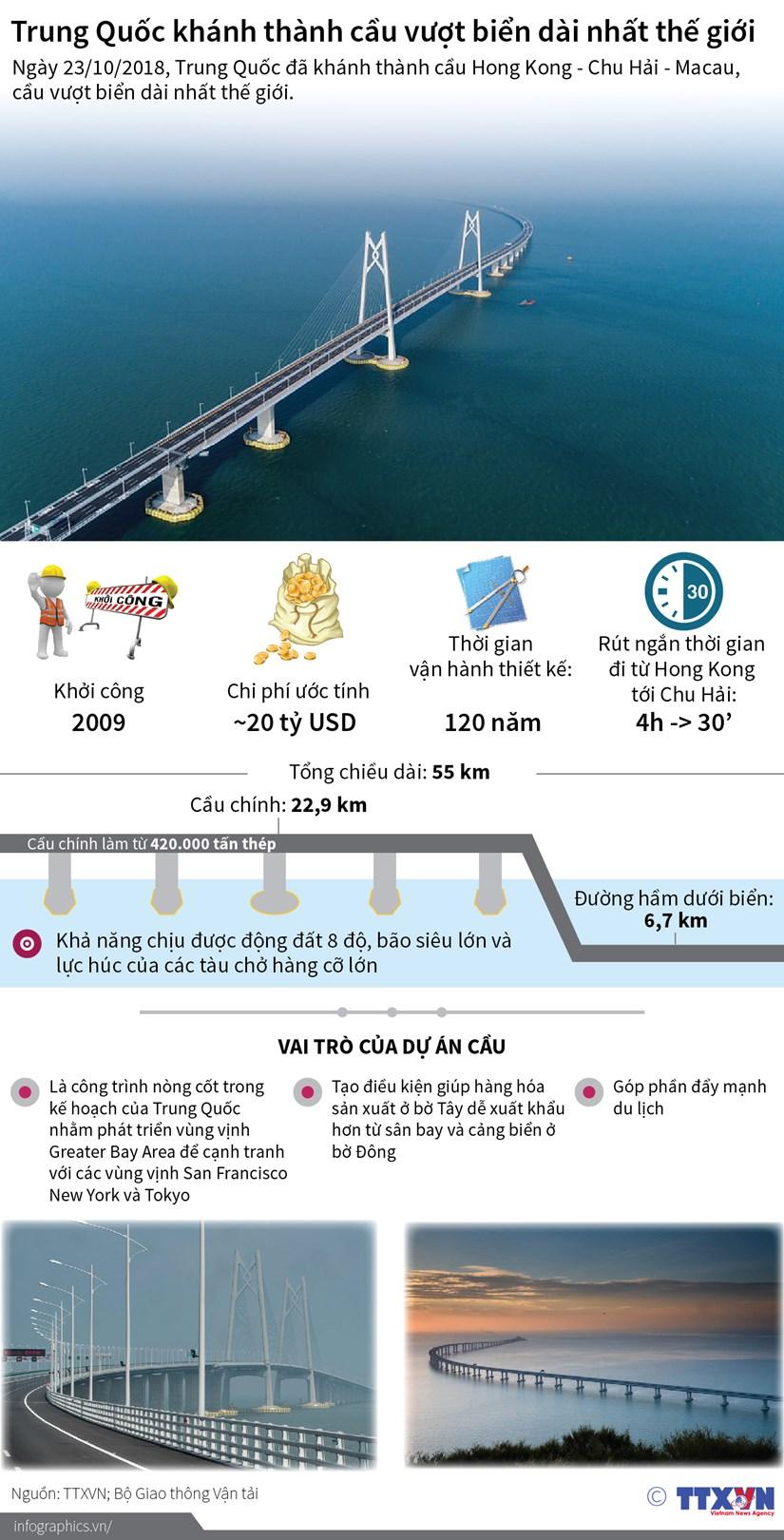 [Infographics] Trung Quoc khanh thanh cau vuot bien dai nhat the gioi hinh anh 1