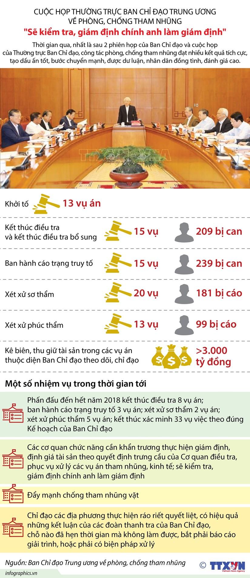 [Infographics] Cuoc hop Ban Chi dao TW ve phong, chong tham nhung hinh anh 1