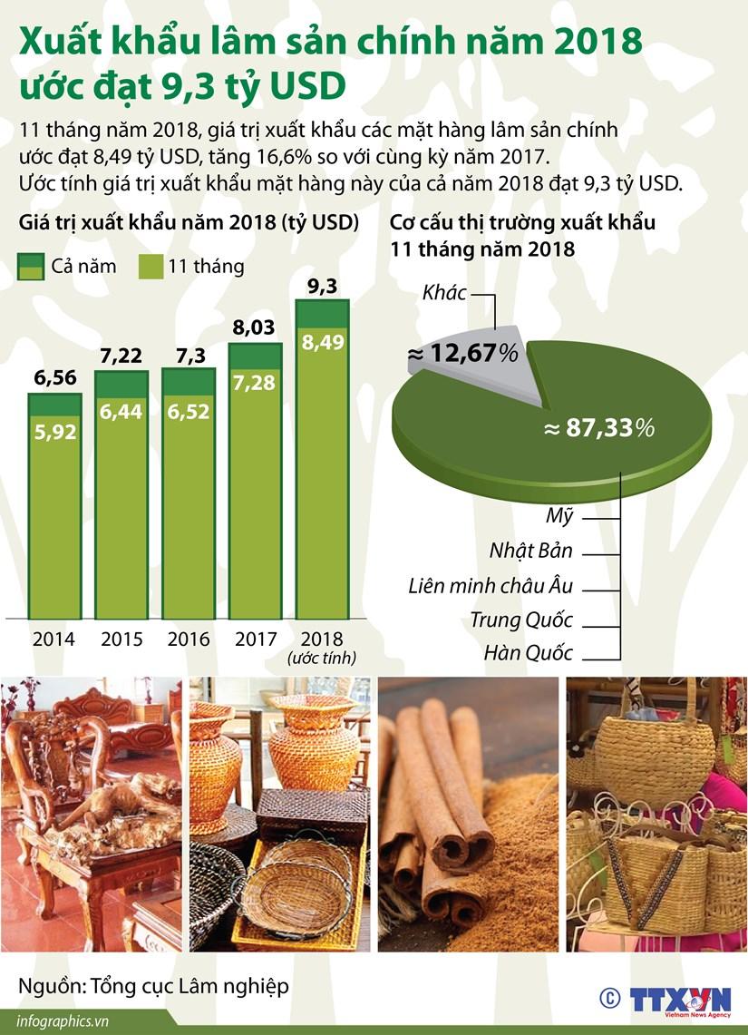 [Infographics] Xuat khau lam san chinh nam 2018 uoc dat 9,3 ty USD hinh anh 1
