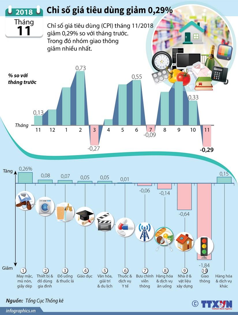 [Infographics] Chi so gia tieu dung thang 11 giam 0,29% hinh anh 1