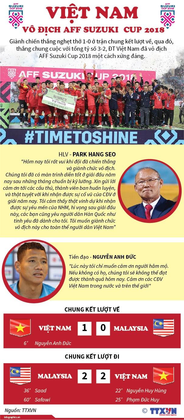 [Infographics] Doi tuyen Viet Nam vo dich AFF Suzuki Cup 2018 hinh anh 1